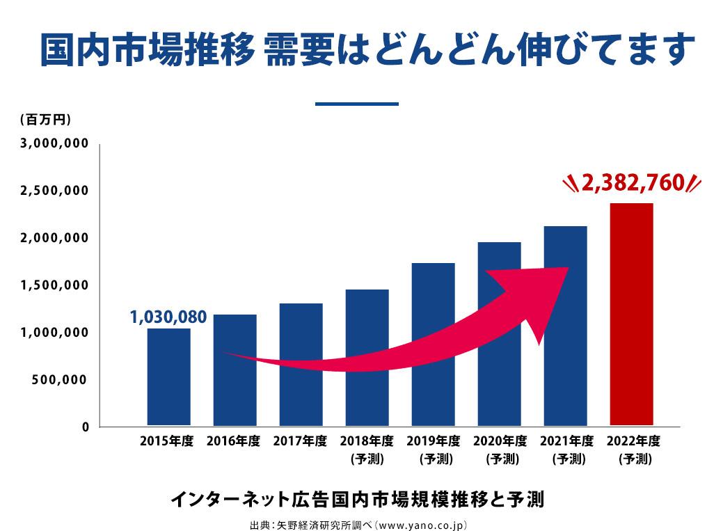グラフ国内市場推移